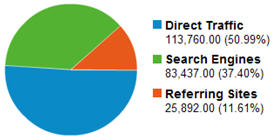 google analytics traffic source pie chart